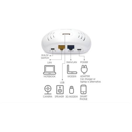 Sapido BR071n 150Mb 3G/4G Palm-type Smart Cloud Mobile Router